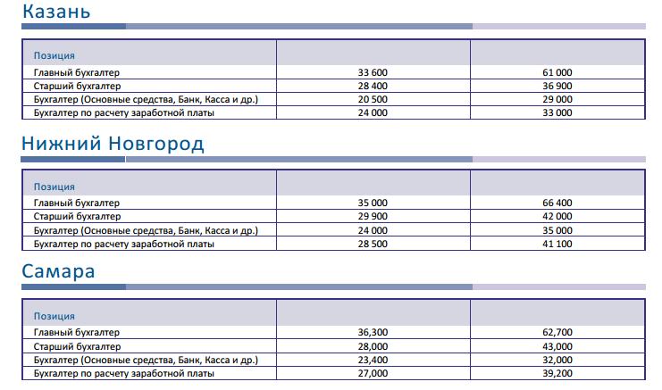 Зарплата бухгалтера кассира в москве